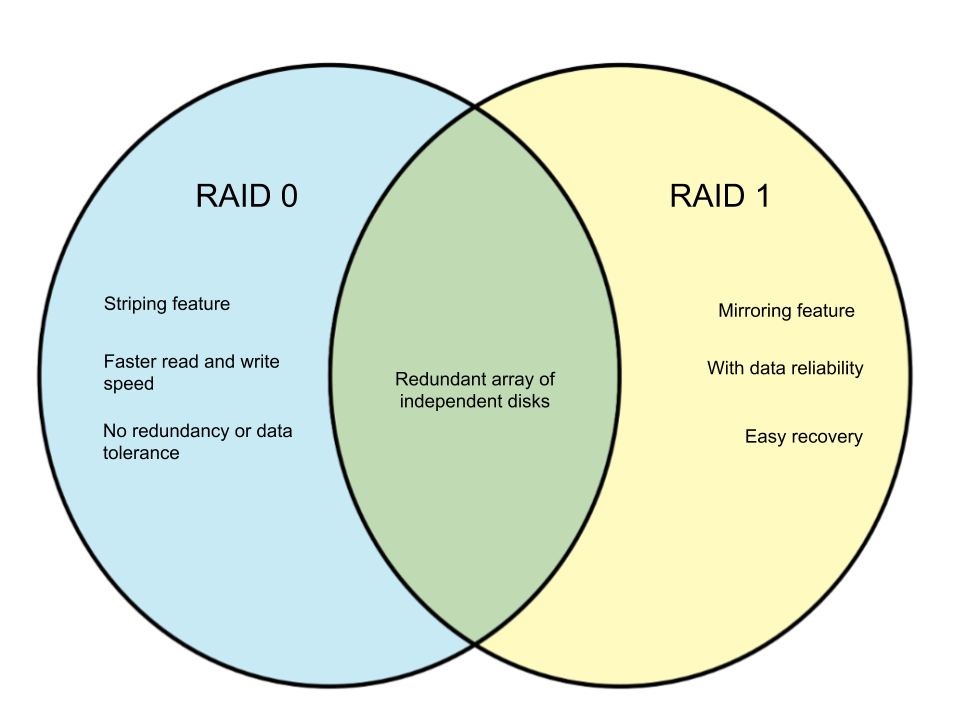 Difference Between RAID 0 and RAID 1