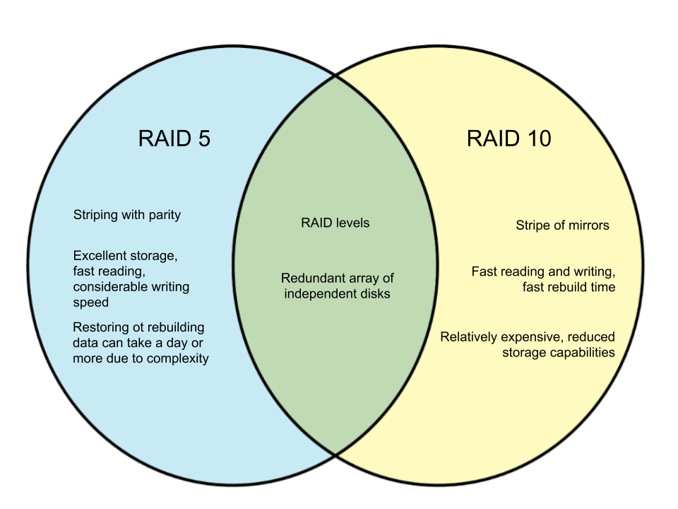 Difference Between RAID 5 and RAID 10