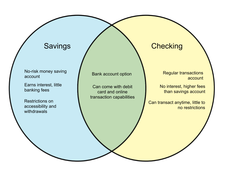 Difference Between Savings Account and Checking Account
