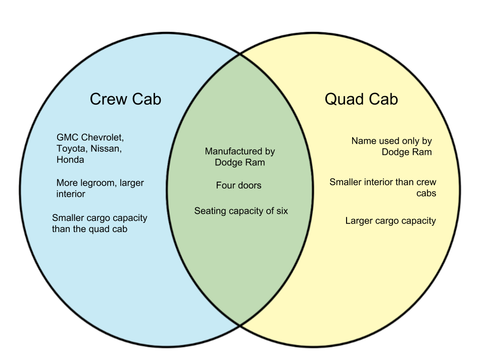 Difference Between Crew Cab and Quad Cab