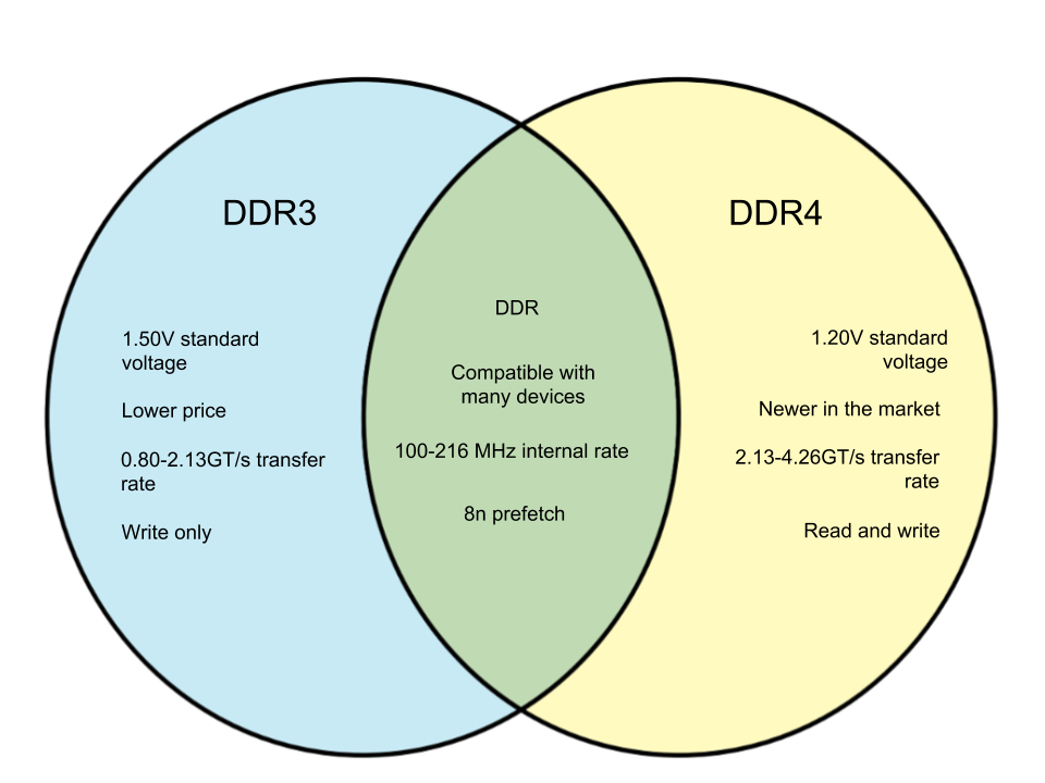 Difference Between DDR3 and DDR4