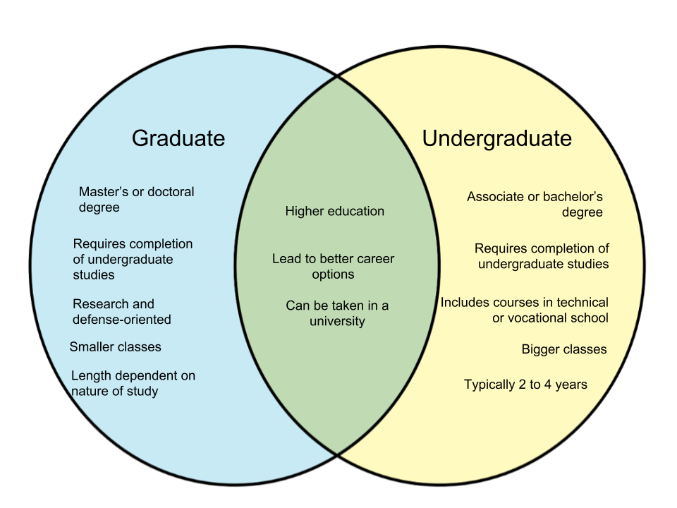 Difference Between Graduate and Undergraduate