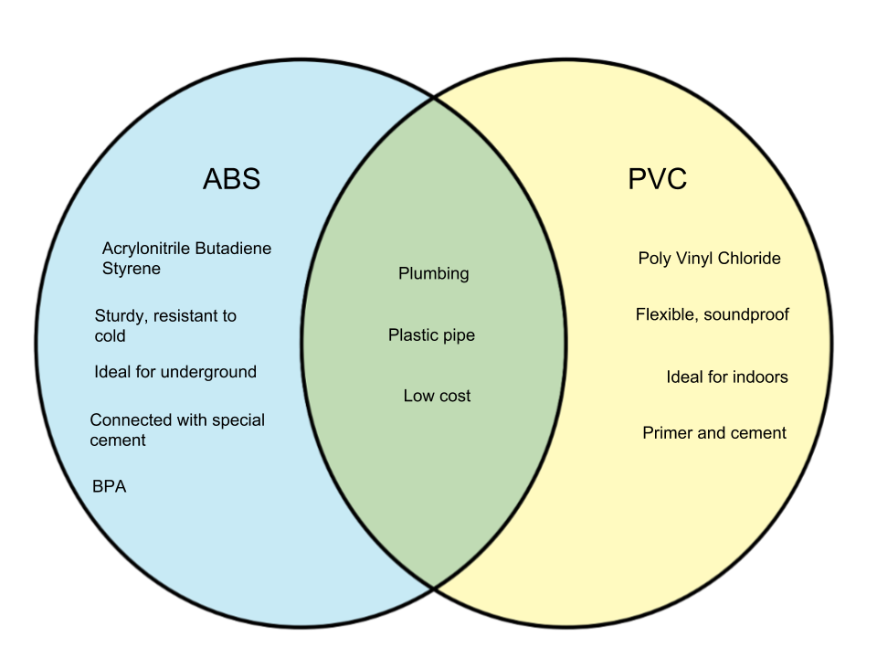 Difference Between ABS and PVC