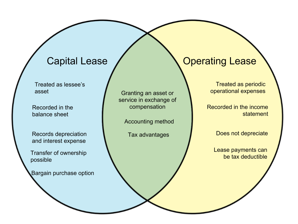 Difference Between Capital Lease and Operating Lease