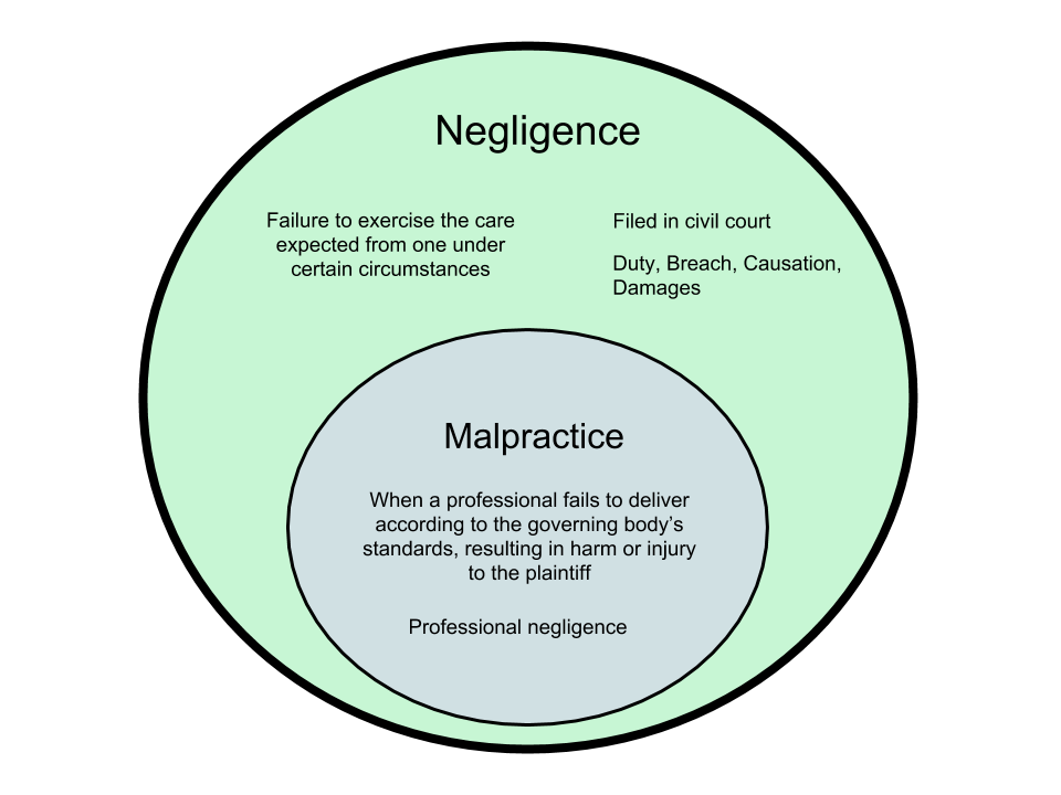 Difference Between Malpractice and Negligence
