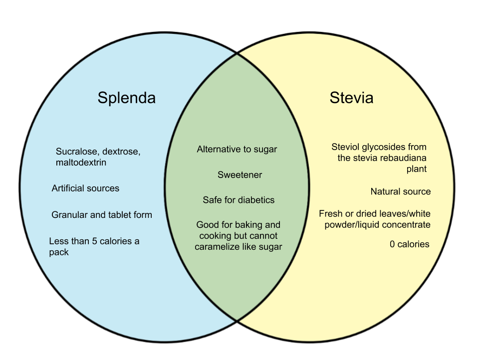 Difference Between Splenda and Stevia