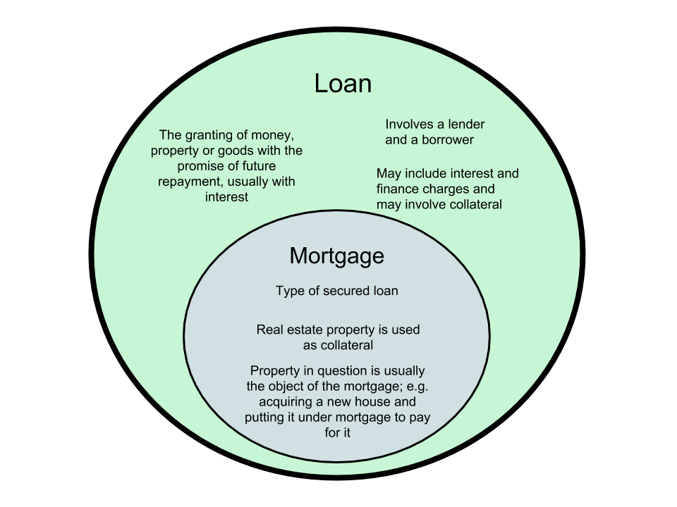 Difference Between Loan and Mortgage
