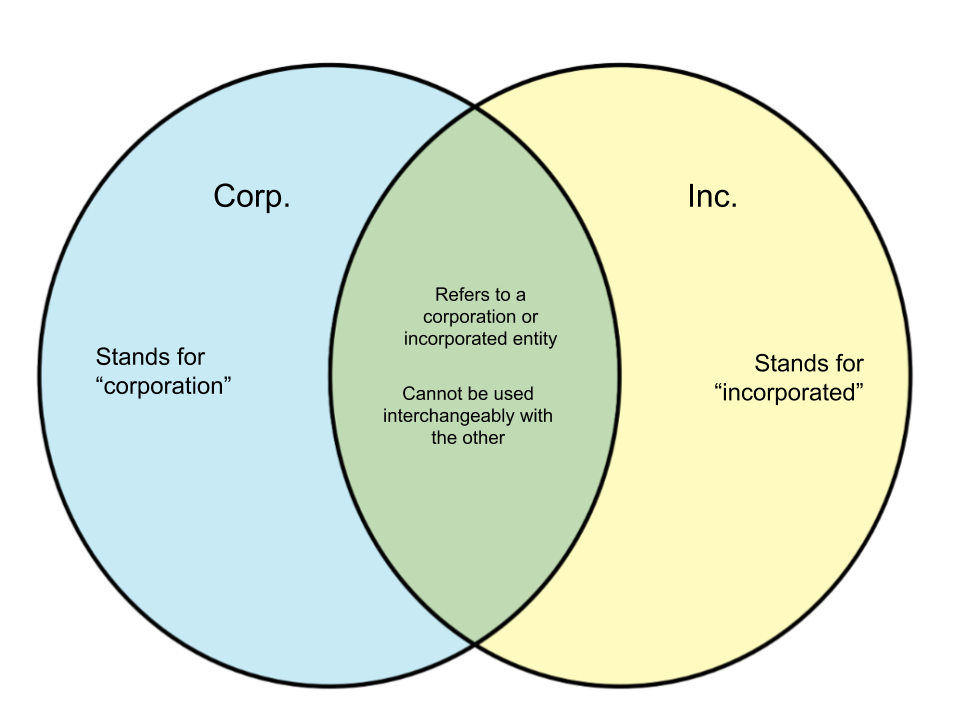 Difference Between Corp. and Inc.
