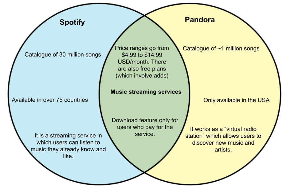 Difference Between Pandora And Spotify