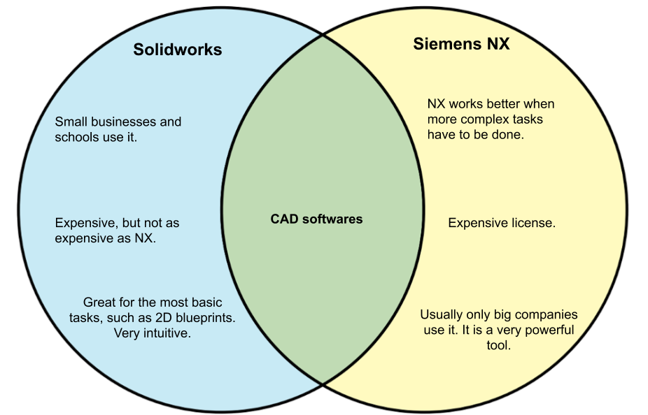 SolidWorks vs NX