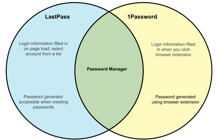 Difference between LastPass and 1Password