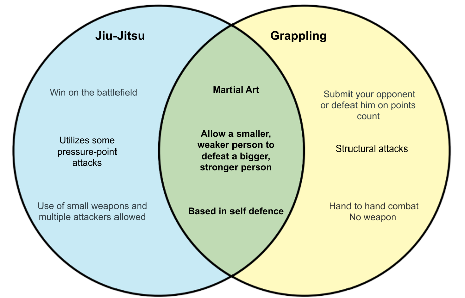 Jiu-jitsu vs grappling