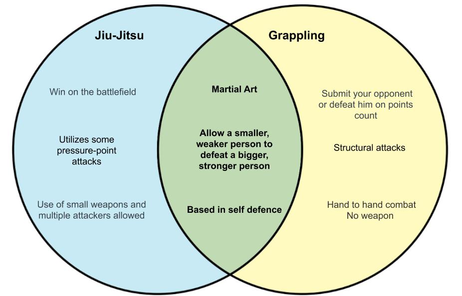 Jiu-jitsu vs grappling