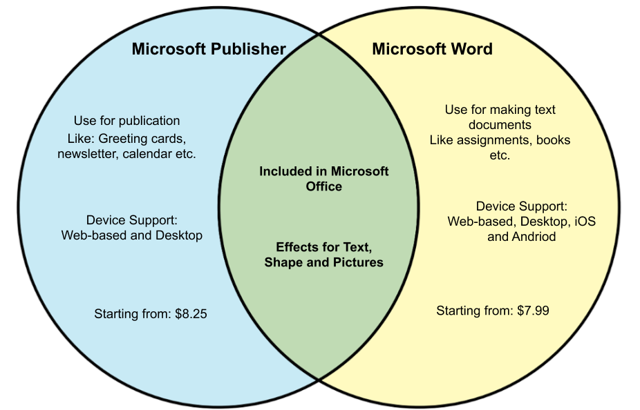 Word vs Publisher