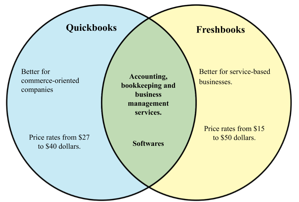 Difference between Freshbooks and Quickbooks