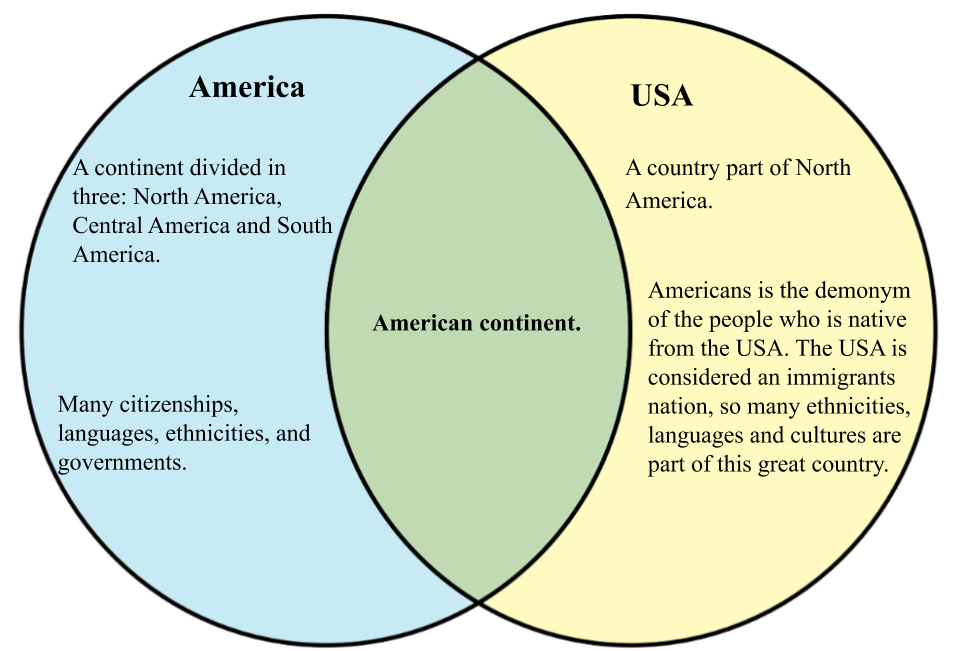 America vs the USA