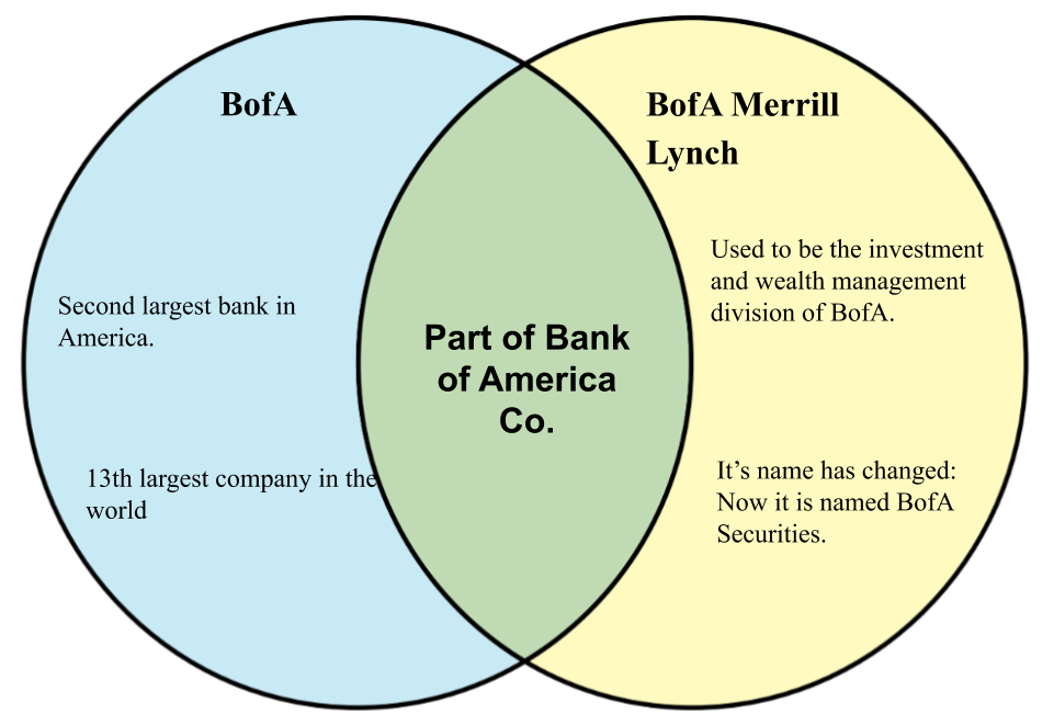 Difference between Bank of America and Bank of America Merrill Lynch