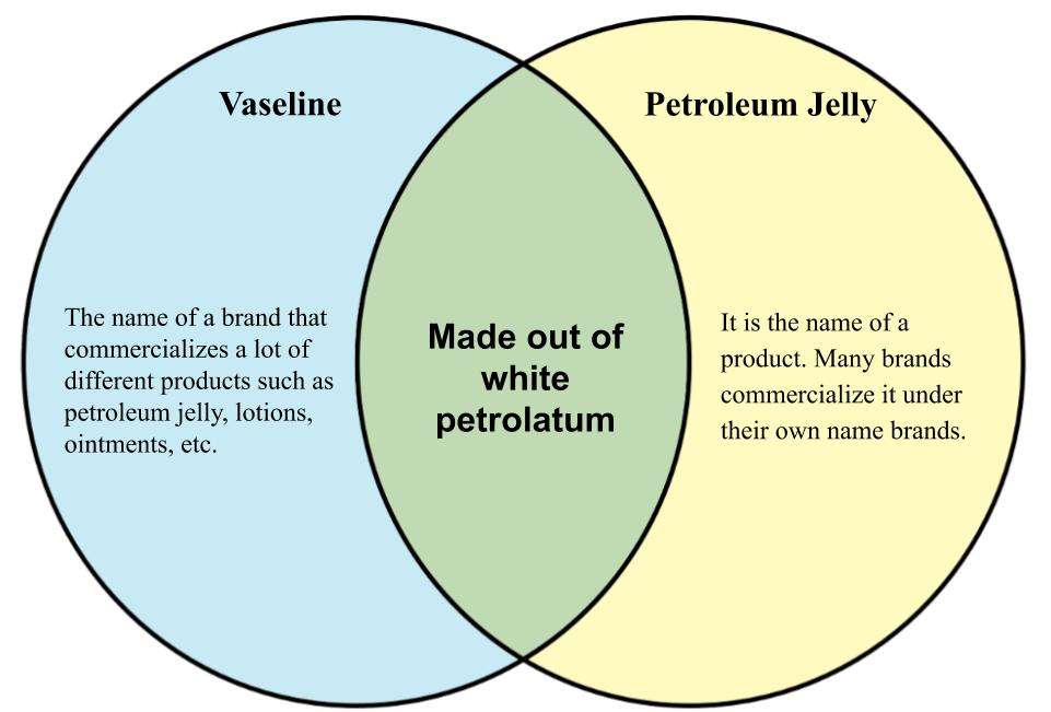 Vaseline vs petroleum jelly