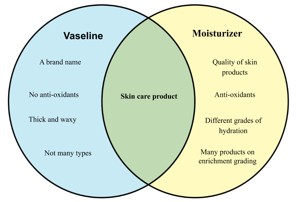 Difference between Vaseline and Moisturizer