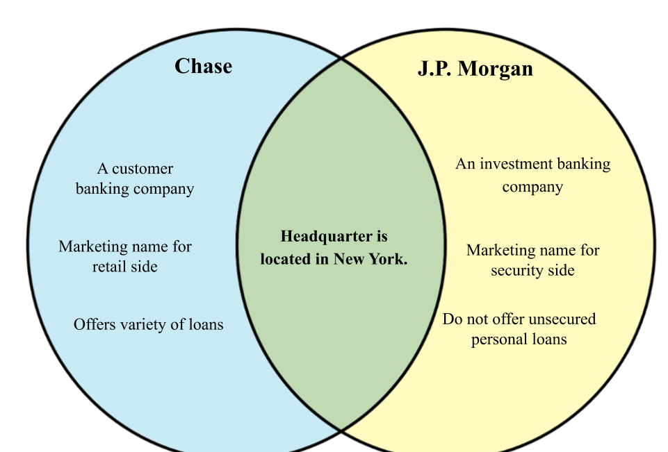 Difference between Chase and J.P. Morgan