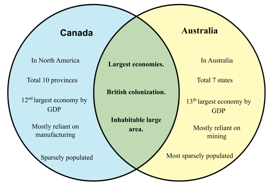 Difference Between Canada And Australia