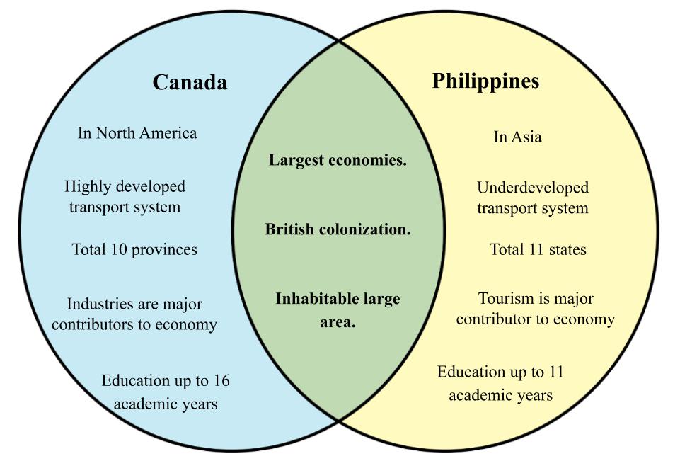 Canada vs Philippines