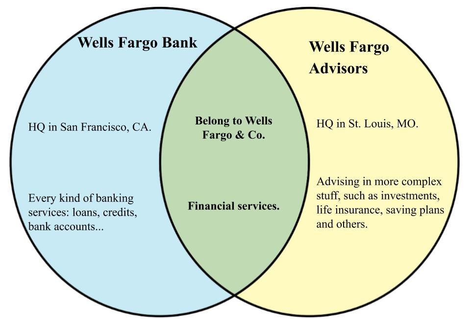 Wells Fargo Bank and Wells Fargo Advisors