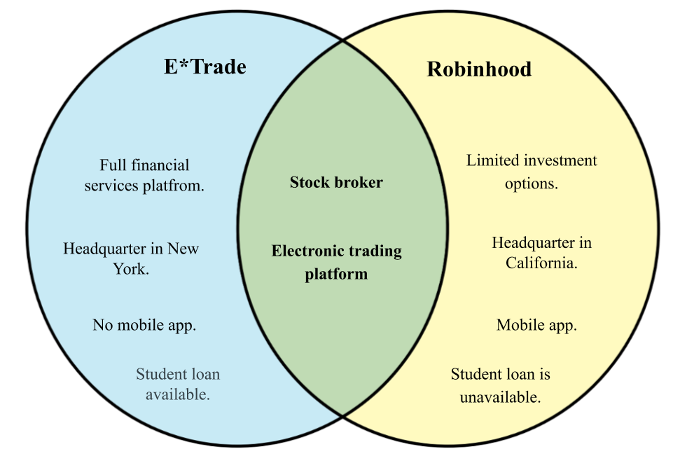 Difference between E*trade and Robin Hood