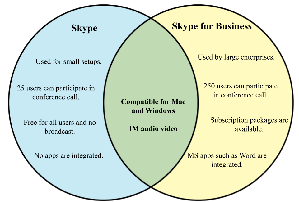 Difference between Skype and Skype for businesses