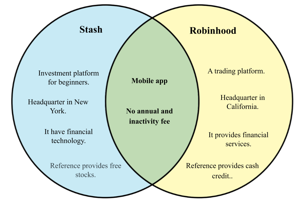 Difference between Stash and Robinhood