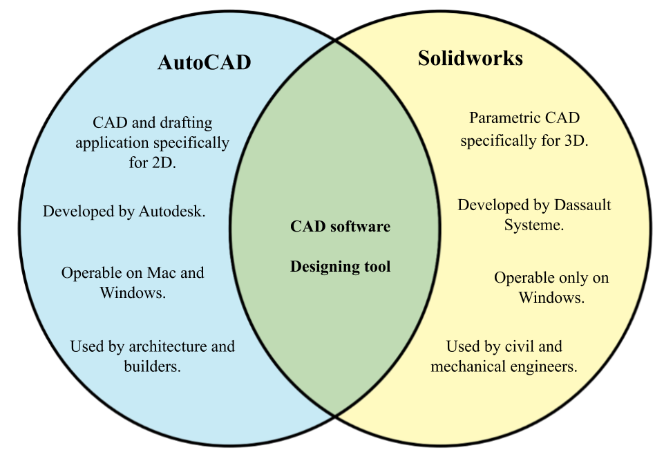 Difference between AutoCAD and Solidworks