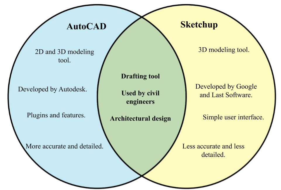 Difference between AutoCAD and Sketchup
