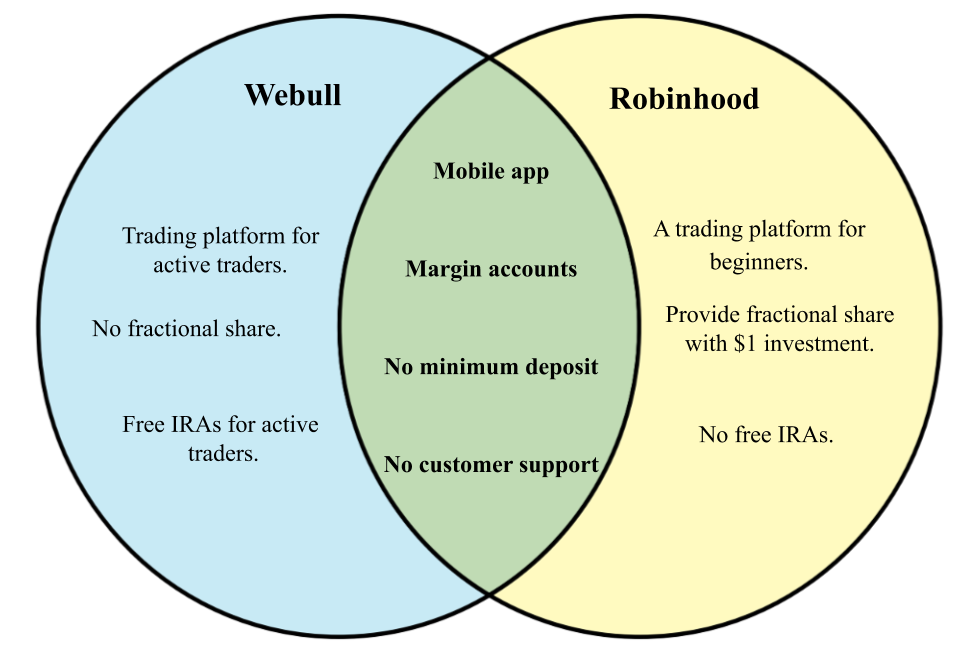 Difference between Webull and Robinhood