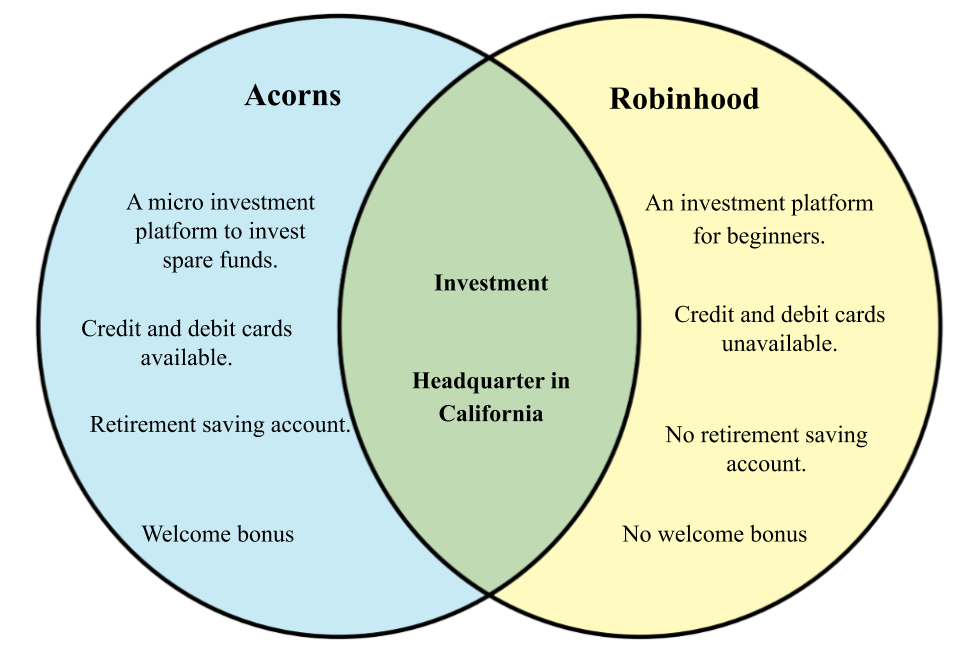 Difference between Robinhood and Acorns