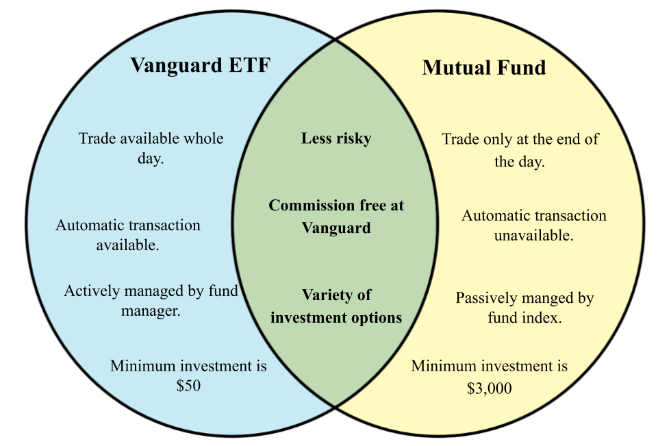 Difference between Vanguard mutual fund and etf