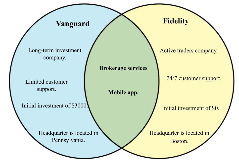 Difference between Fidelity and Vanguard