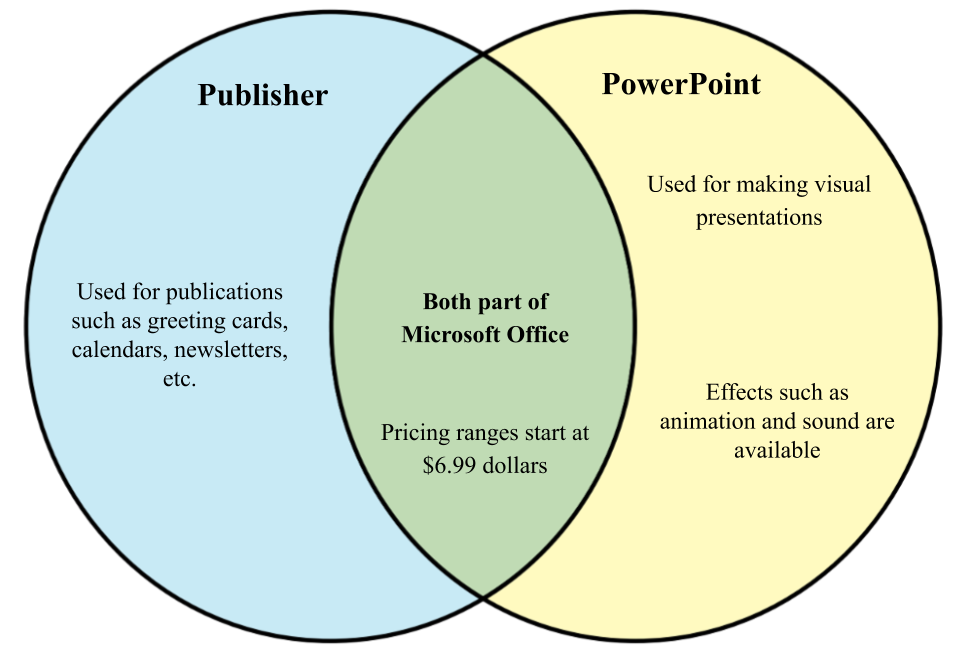 Difference between Publisher and PowerPoint