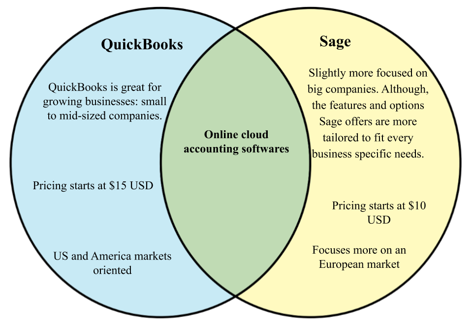 Quickbooks, vs Sage