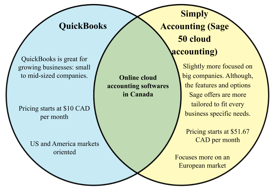 Difference between Simply Accounting and QuickBooks