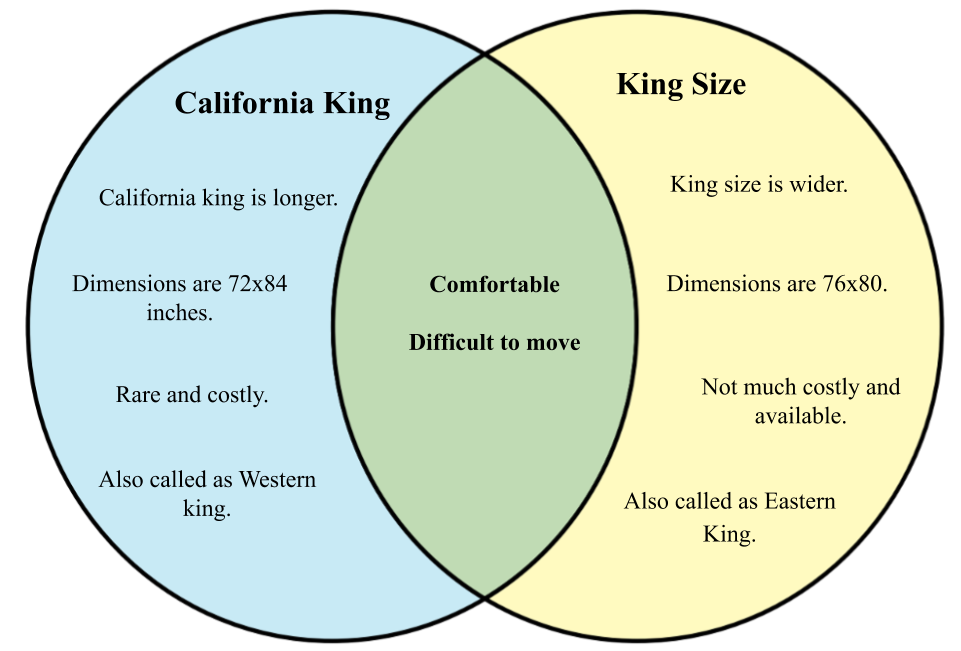 Difference between California king a king size