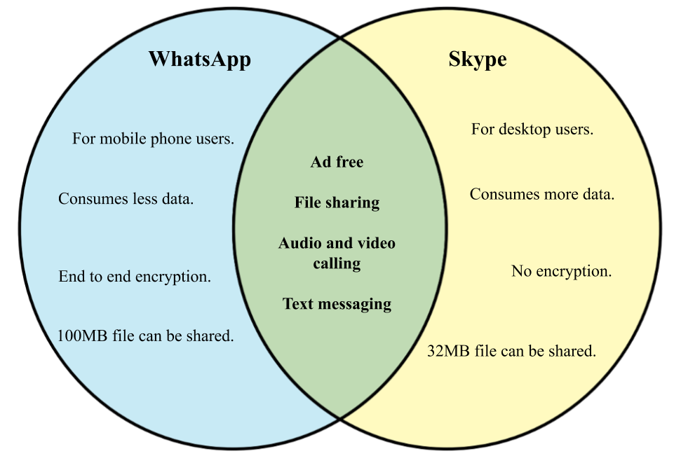 Difference between Skype and WhatsApp