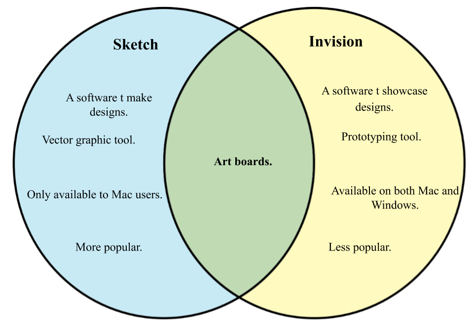 Difference between Sketch and Invision