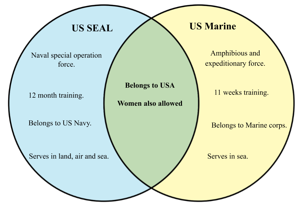 Difference between Seals and Marines