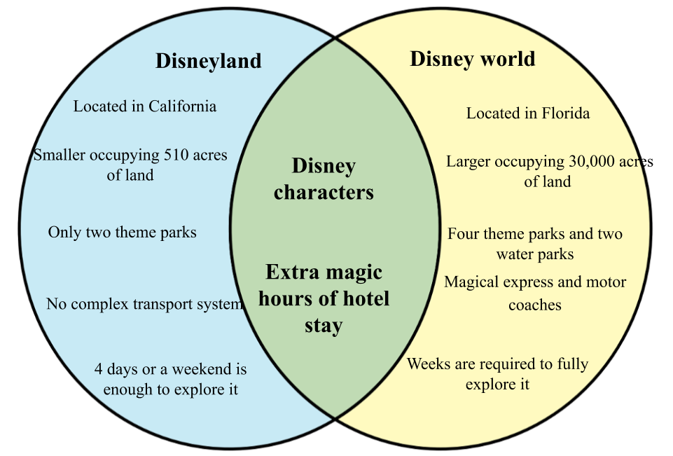 Difference between Disneyland and Disney World