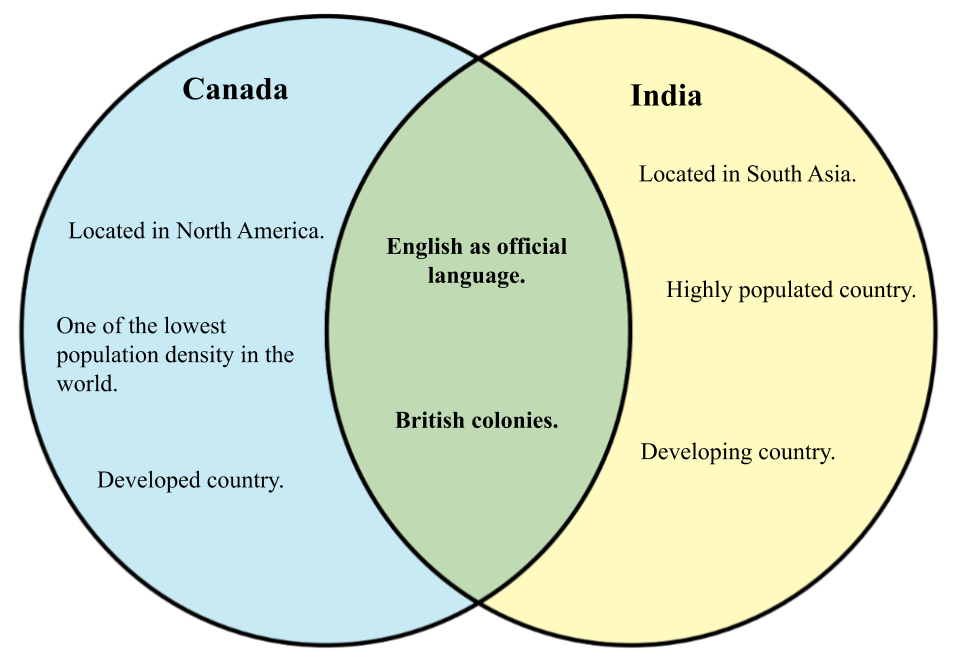 Differences between India and Canada