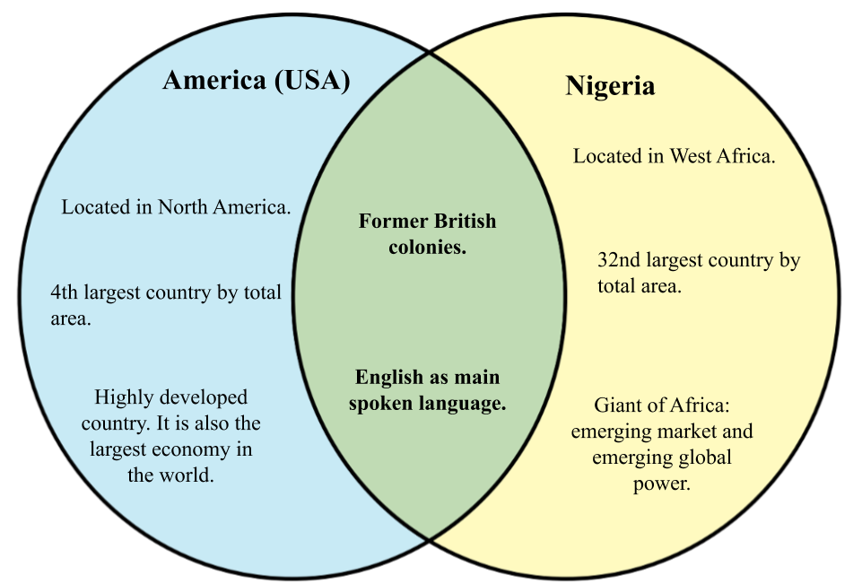 Difference between Nigeria and America