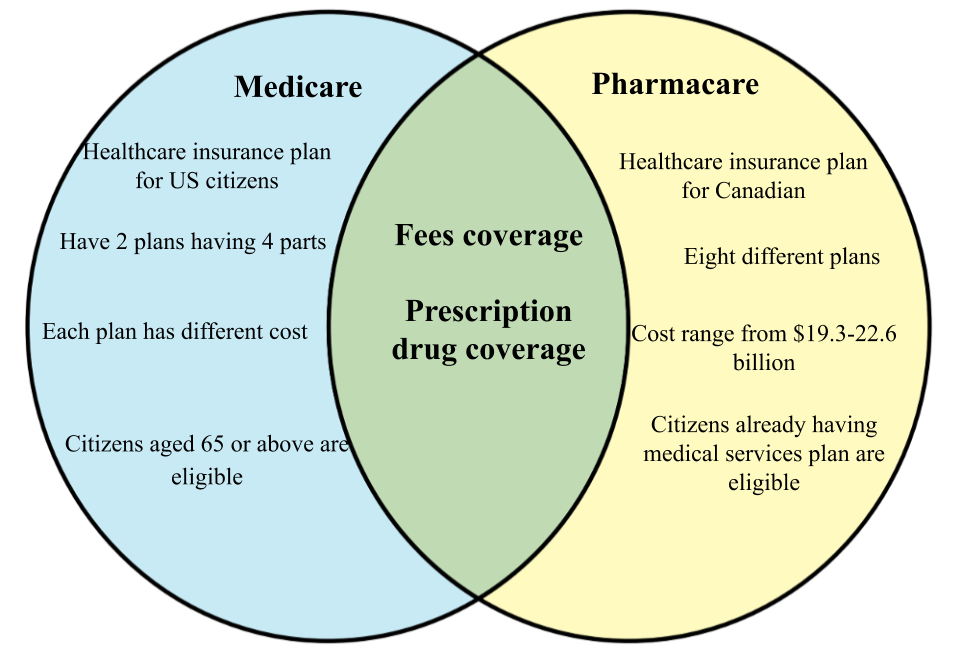Difference between Pharmacare and Medicare