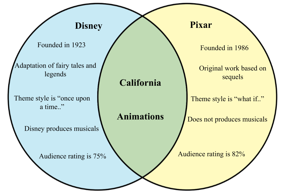 Difference between Disney and Pixar