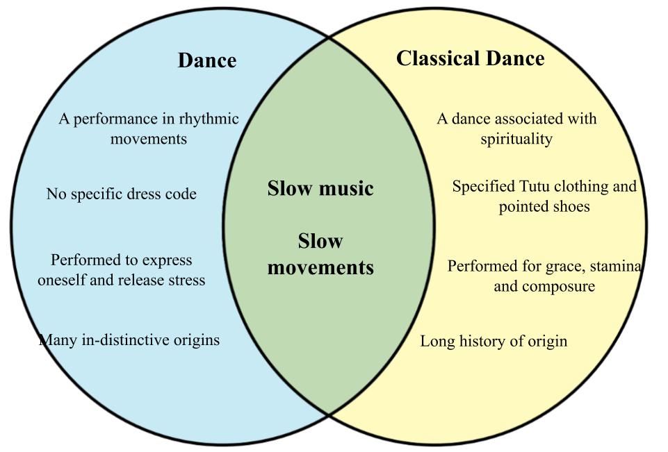 Difference between Dance and Classical Dance