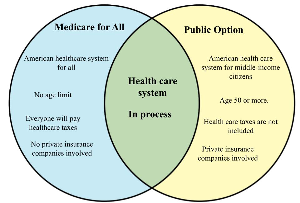 Difference between Medicare for all and Public Option